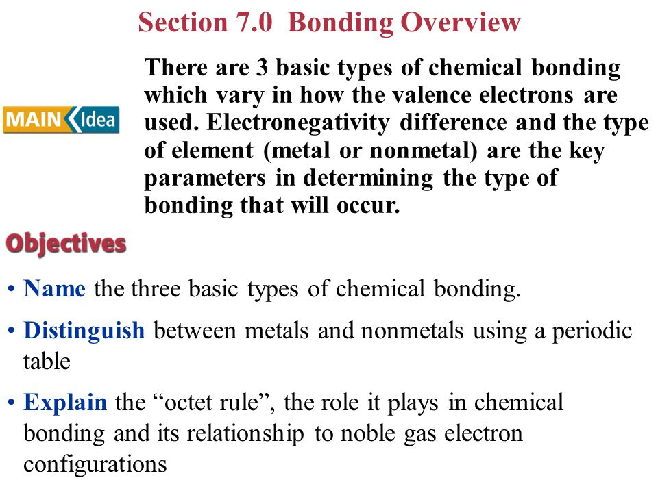 Section 7.0 Bonding Overview Name the three basic types of chemical bonding. Distinguish between metals and nonmetals using a periodic table Explain t