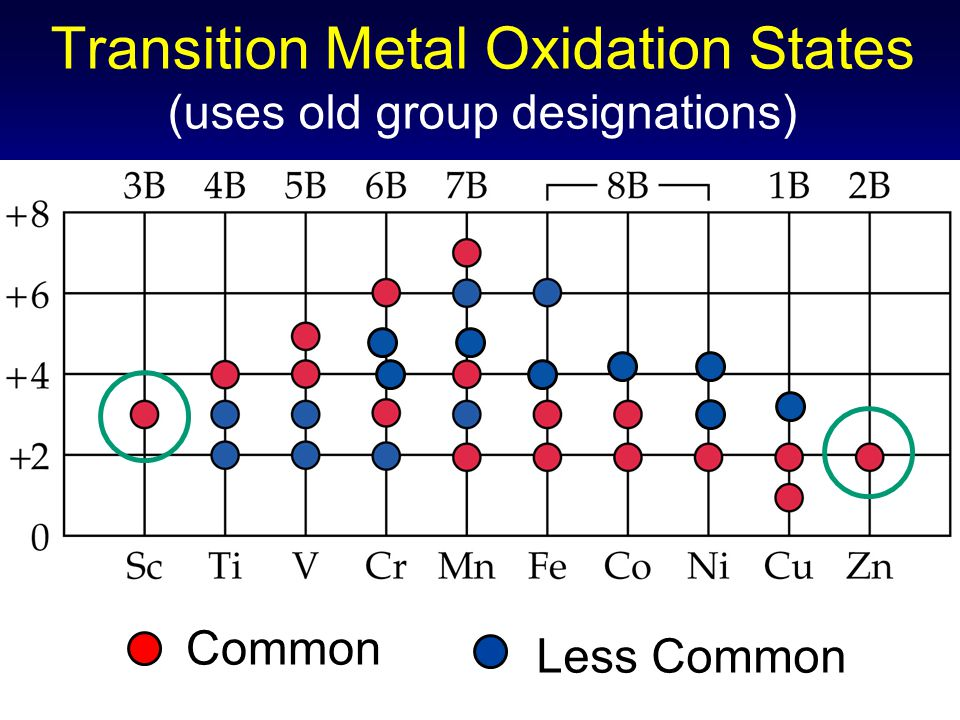 Transition Metal Oxidation States (uses old group designations) Common Less Common