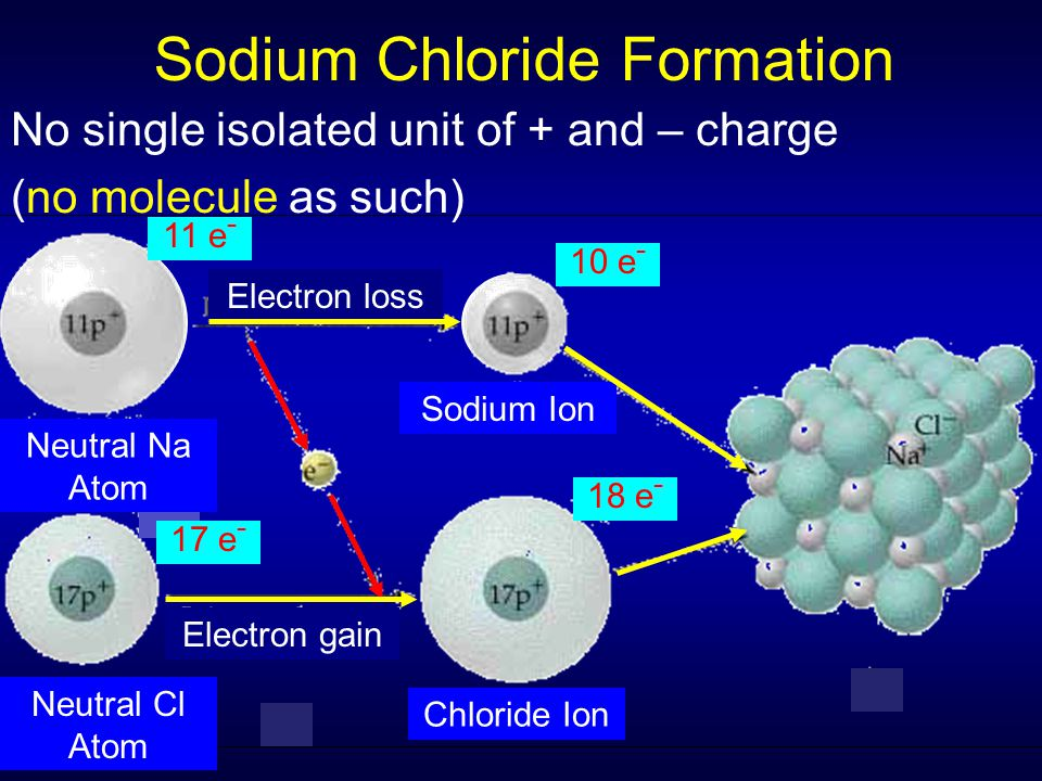 Sodium Chloride Formation No single isolated unit of + and – charge (no molecule as such) Neutral Na Atom Neutral Cl Atom Electron loss Chloride Ion E