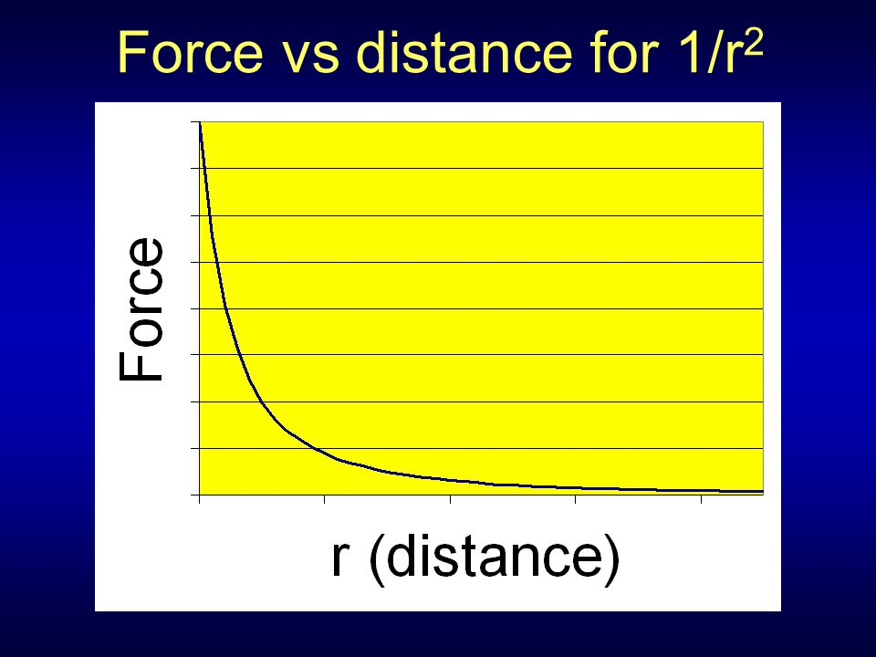 Force vs distance for 1/r 2