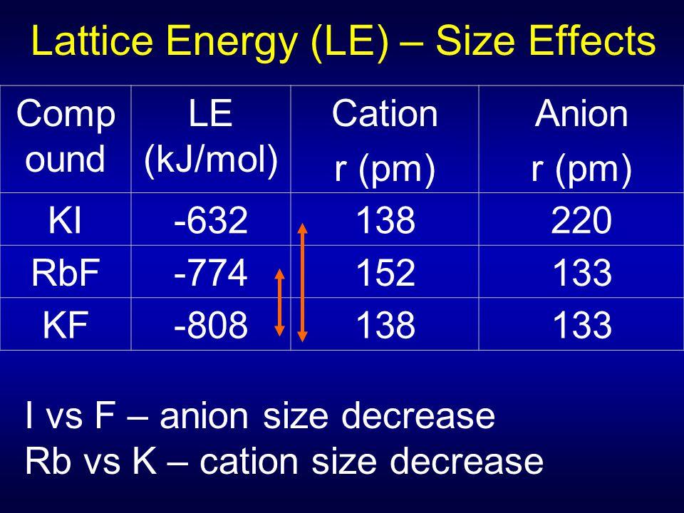 Lattice Energy (LE) – Size Effects Comp ound LE (kJ/mol) Cation r (pm) Anion r (pm) KI-632138220 RbF-774152133 KF-808138133 I vs F – anion size decrea