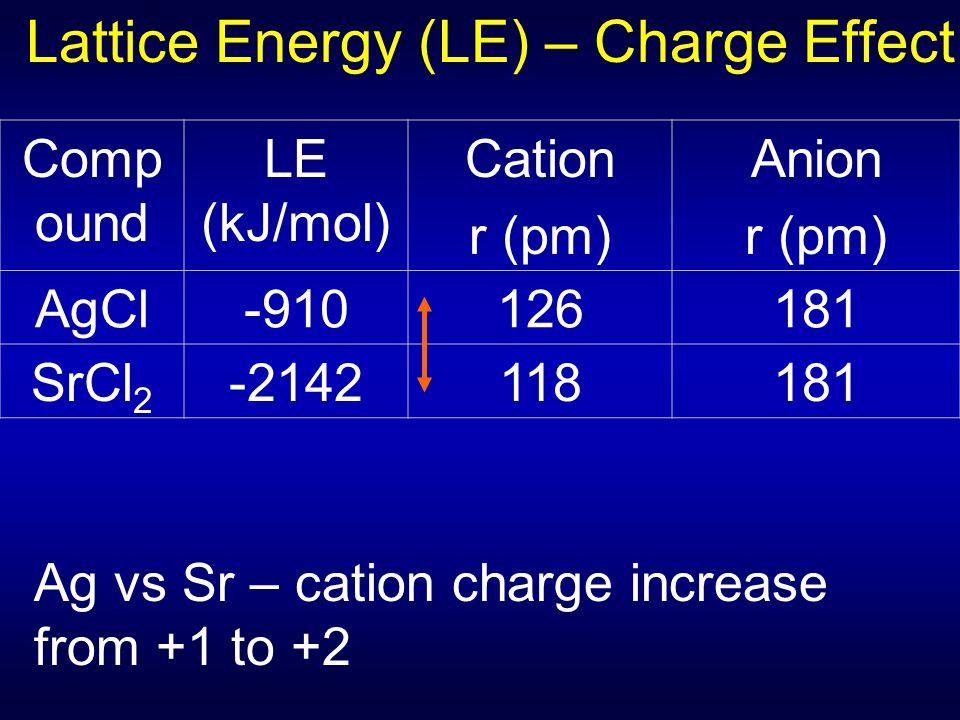 Lattice Energy (LE) – Charge Effect Comp ound LE (kJ/mol) Cation r (pm) Anion r (pm) AgCl-910126181 SrCl 2 -2142118181 Ag vs Sr – cation charge increa