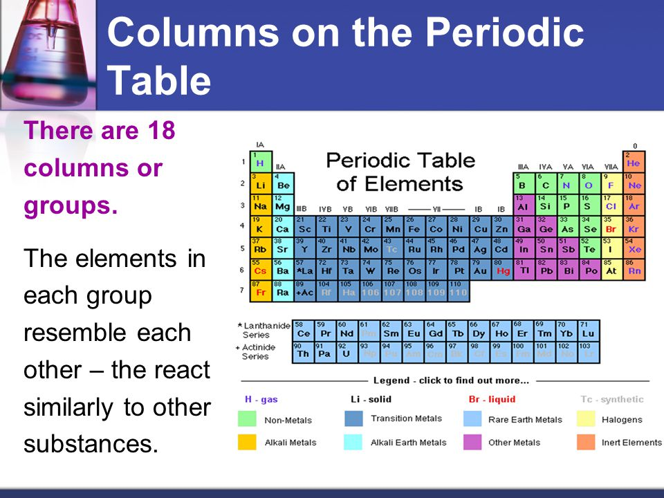 Columns on the Periodic Table There are 18 columns or groups. The elements in each group resemble each other – the react similarly to other substances