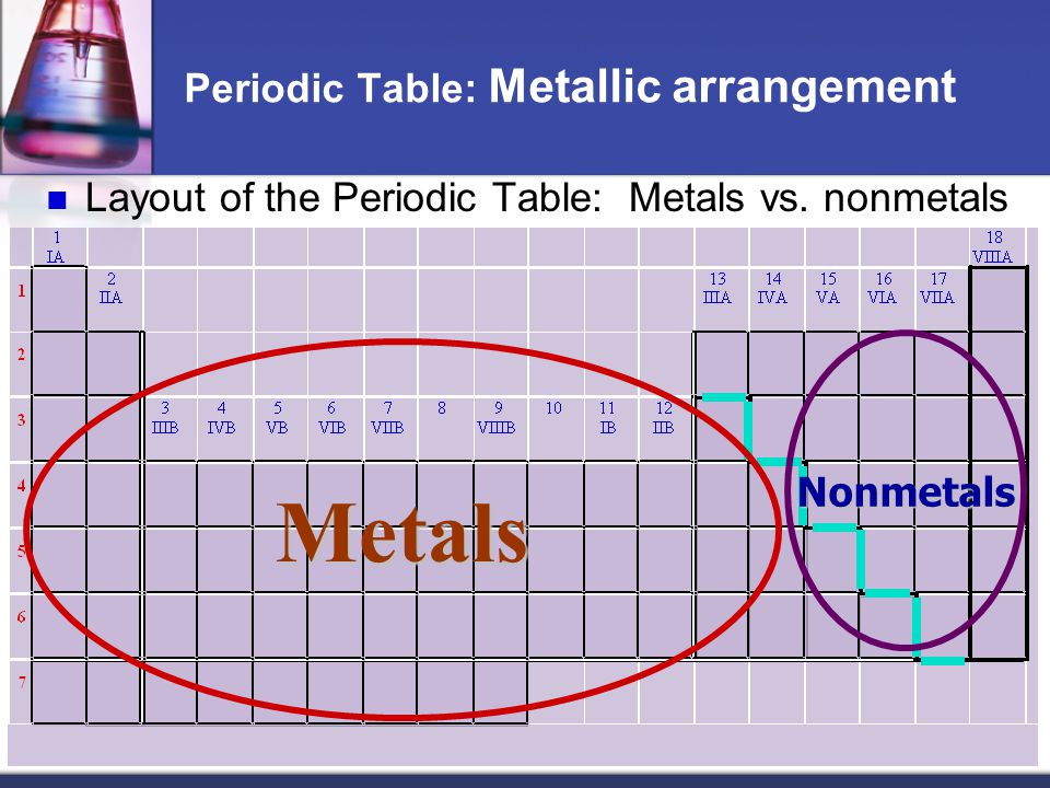 Periodic Table: Metallic arrangement Layout of the Periodic Table: Metals vs. nonmetals Metals Nonmetals