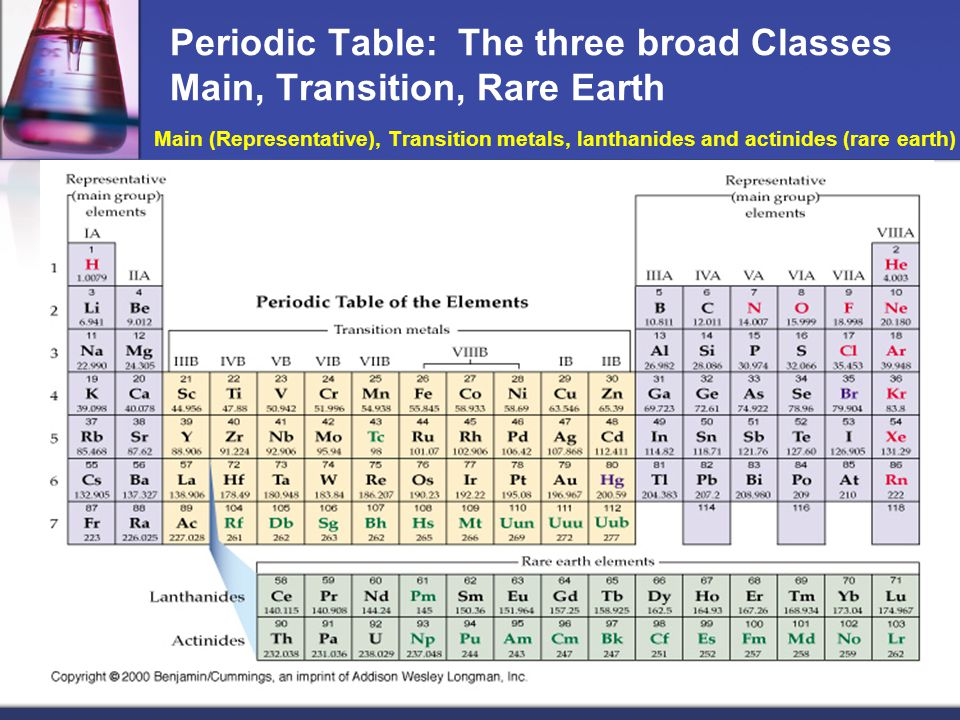 Periodic Table: The three broad Classes Main, Transition, Rare Earth Main (Representative), Transition metals, lanthanides and actinides (rare earth)