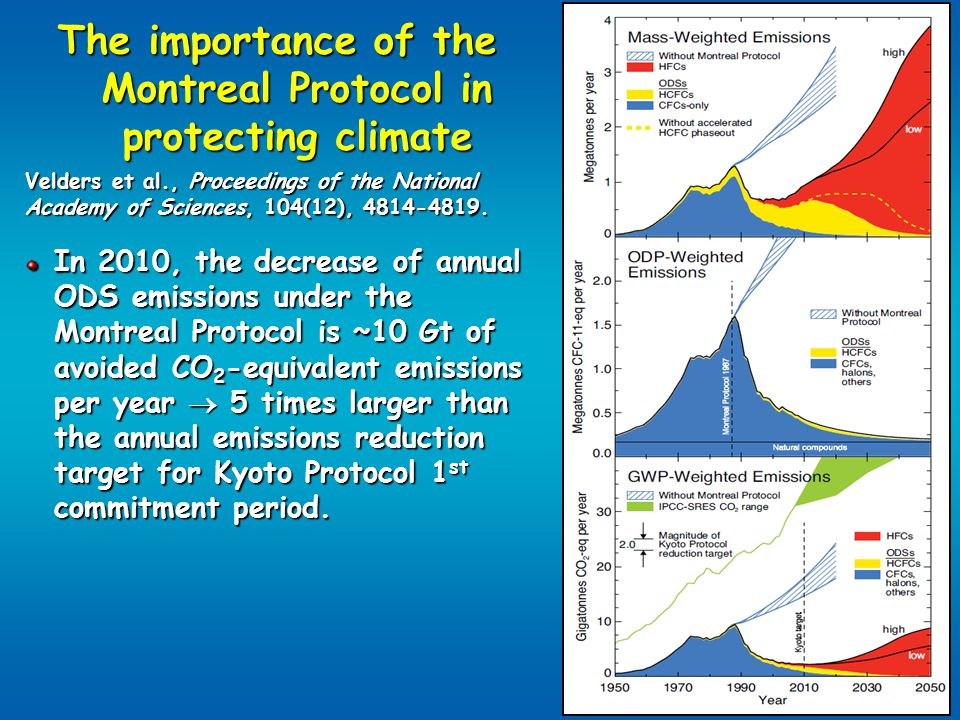 The importance of the Montreal Protocol in protecting climate Velders et al., Proceedings of the National Academy of Sciences, 104(12), 4814-4819. In