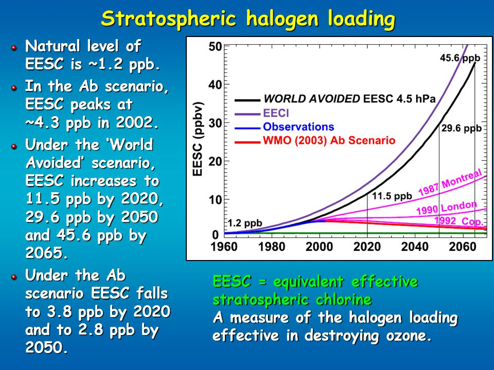 Stratospheric halogen loading Natural level of EESC is ~1.2 ppb. In the Ab scenario, EESC peaks at ~4.3 ppb in 2002. Under the 'World Avoided' scenari