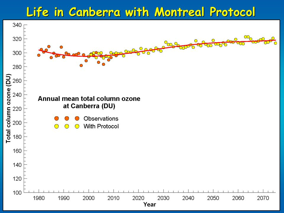 Life in Canberra without Montreal Protocol