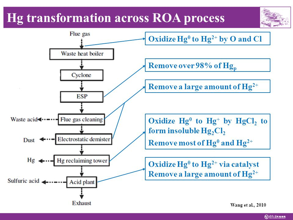 Wang et al., 2010 Hg transformation across ROA process Remove over 98% of Hg p Oxidize Hg 0 to Hg 2+ by O and Cl Remove a large amount of Hg 2+ Oxidize Hg 0 to Hg + by HgCl 2 to form insoluble Hg 2 Cl 2 Remove most of Hg 0 and Hg 2+ Oxidize Hg 0 to Hg 2+ via catalyst Remove a large amount of Hg 2+