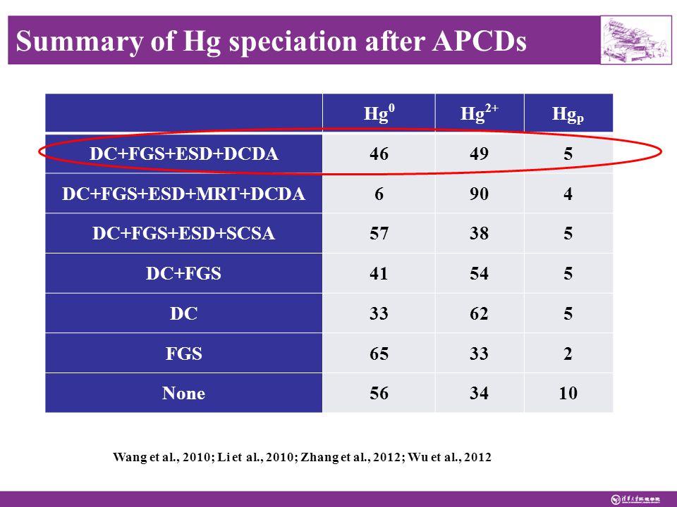 Summary of Hg speciation after APCDs Hg 0 Hg 2+ Hg p DC+FGS+ESD+DCDA46495 DC+FGS+ESD+MRT+DCDA6904 DC+FGS+ESD+SCSA57385 DC+FGS41545 DC33625 FGS65332 None563410 Wang et al., 2010; Li et al., 2010; Zhang et al., 2012; Wu et al., 2012