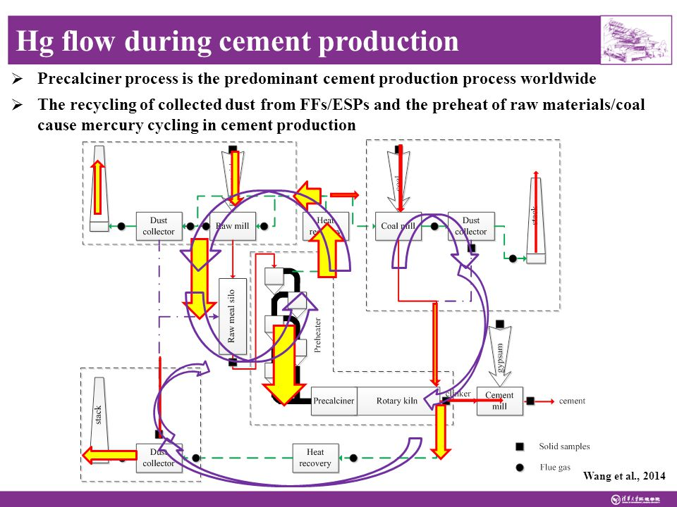  Precalciner process is the predominant cement production process worldwide  The recycling of collected dust from FFs/ESPs and the preheat of raw materials/coal cause mercury cycling in cement production Wang et al., 2014 Hg flow during cement production