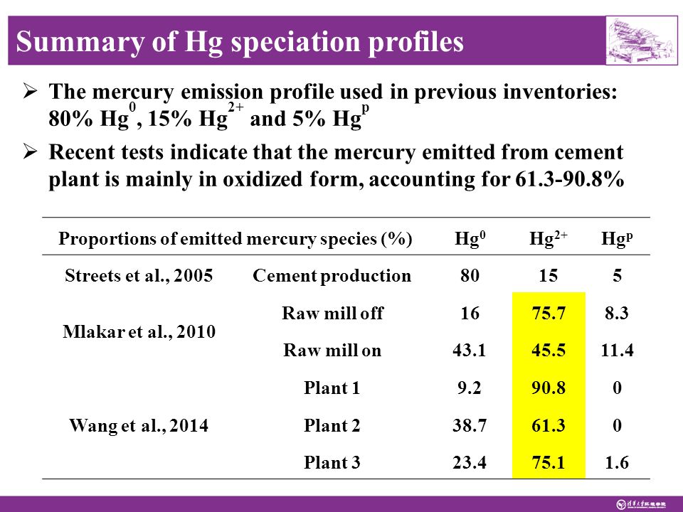  The mercury emission profile used in previous inventories: 80% Hg 0, 15% Hg 2+ and 5% Hg p  Recent tests indicate that the mercury emitted from cement plant is mainly in oxidized form, accounting for 61.3-90.8% Summary of Hg speciation profiles Proportions of emitted mercury species (%)Hg 0 Hg 2+ Hg p Streets et al., 2005Cement production80155 Mlakar et al., 2010 Raw mill off1675.78.3 Raw mill on43.145.511.4 Wang et al., 2014 Plant 19.290.80 Plant 238.761.30 Plant 323.475.11.6