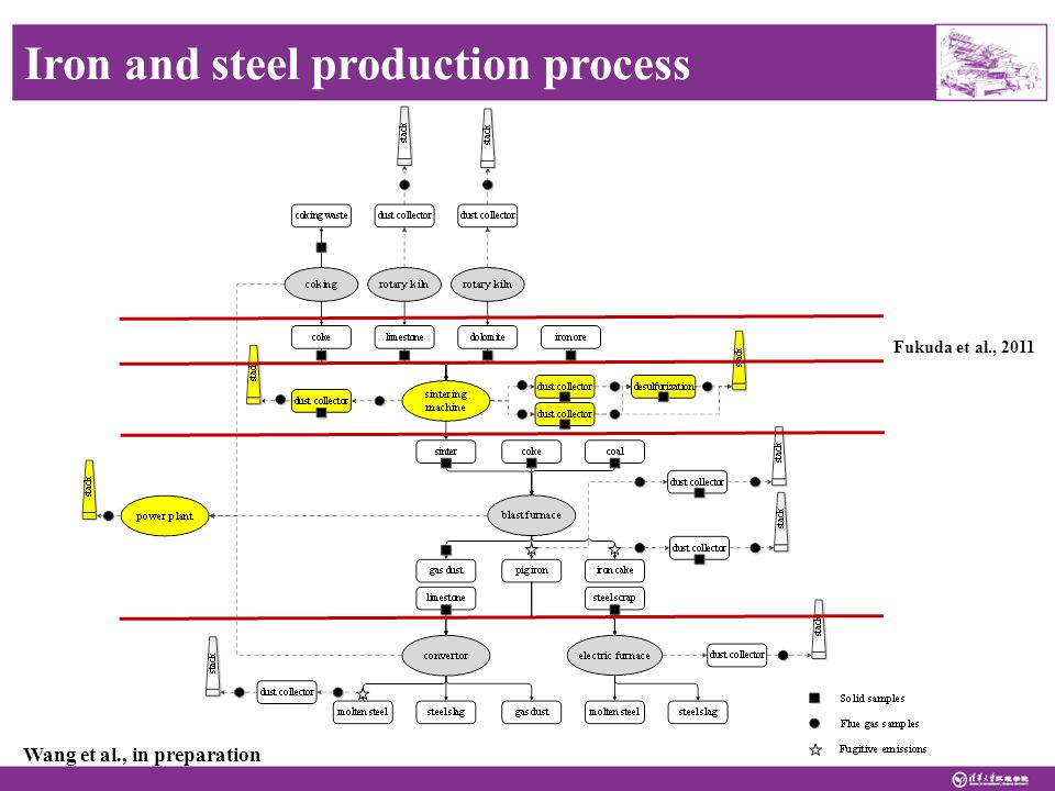 Wang et al., in preparation Iron and steel production process Fukuda et al., 2011