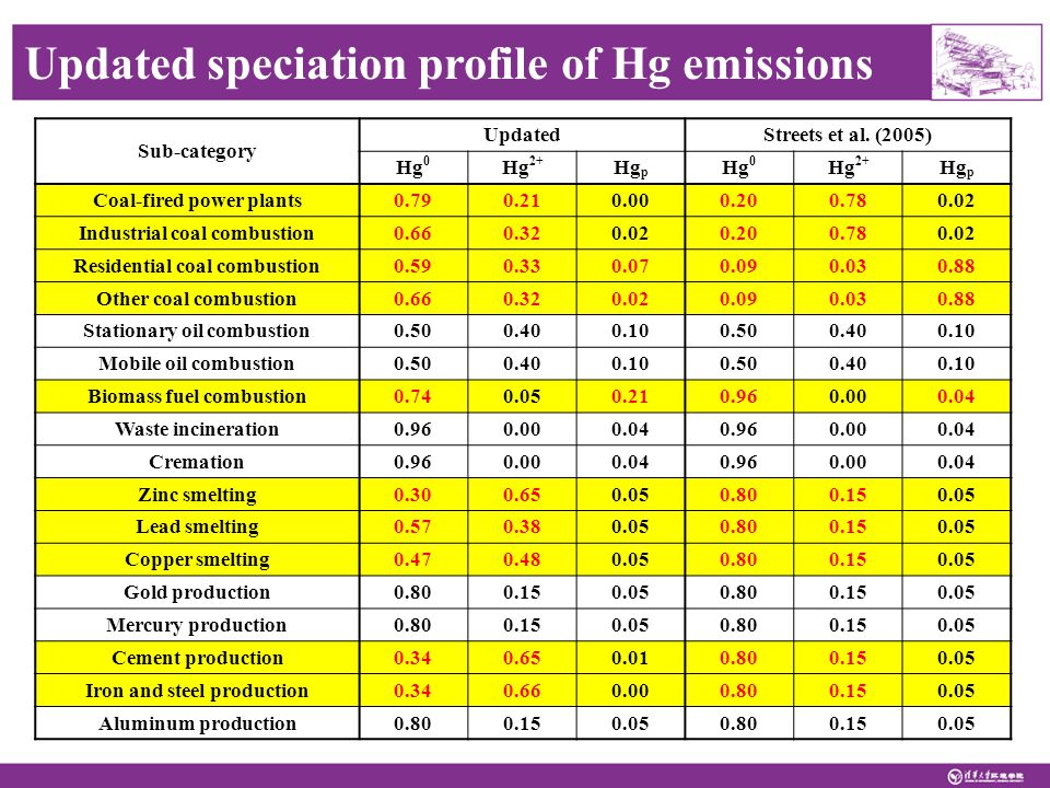Updated speciation profile of Hg emissions Sub-category UpdatedStreets et al.