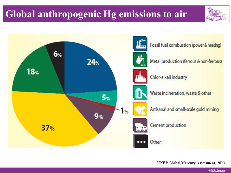 Global anthropogenic Hg emissions to air UNEP. Global Mercury Assessment, 2013