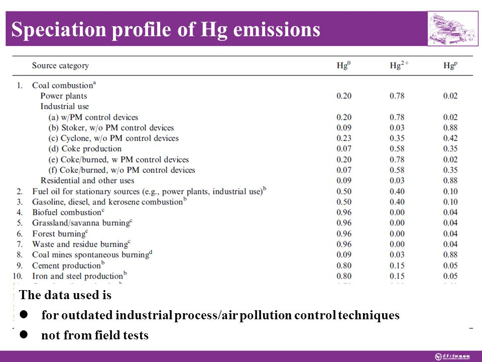 Speciation profile of Hg emissions Streets et al., 2005 The data used is for outdated industrial process/air pollution control techniques not from field tests