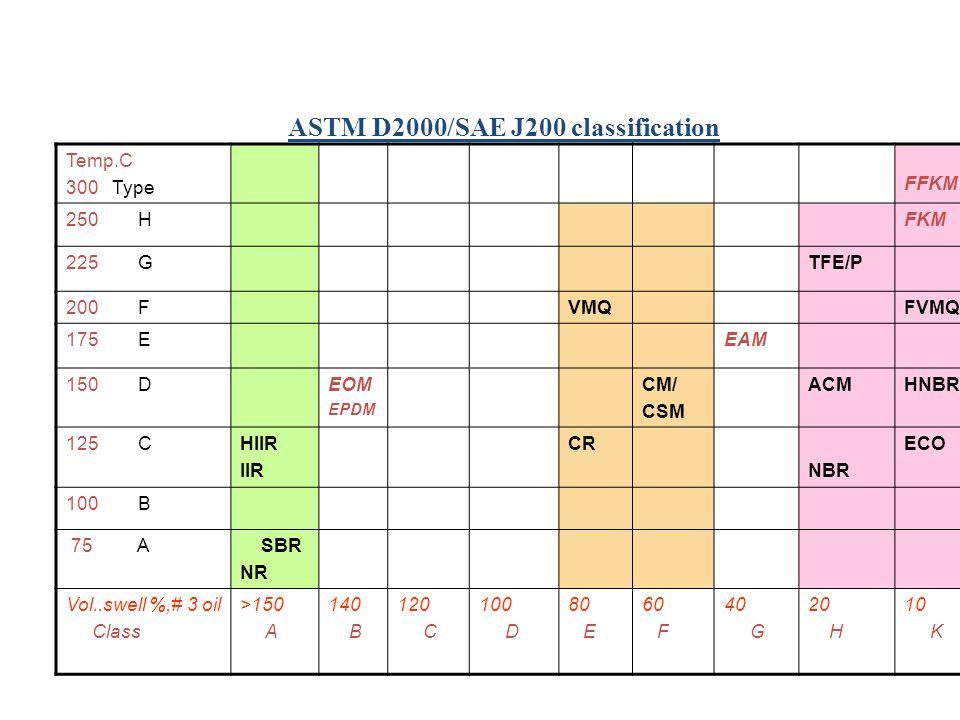 ASTM D2000/SAE J200 classification Temp.C 300 Type FFKM 250 HFKM 225 GTFE/P 200 FVMQFVMQ 175 EEAM 150 DEOM EPDM CM/ CSM ACMHNBR 125 CHIIR IIR CR NBR E
