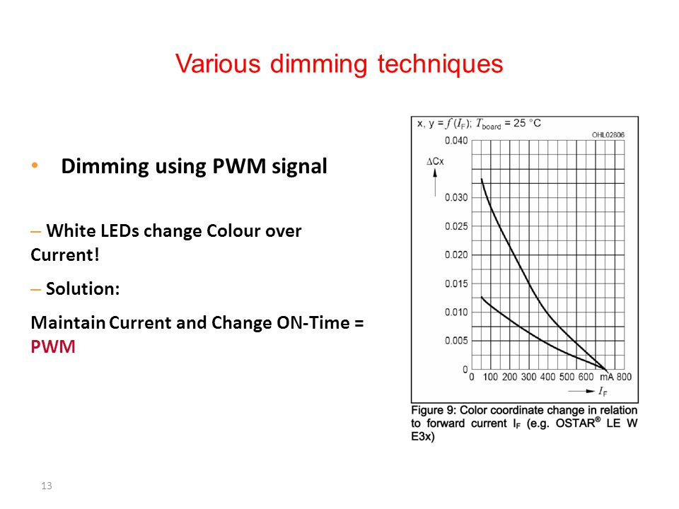 13 Various dimming techniques Dimming using PWM signal – White LEDs change Colour over Current! – Solution: Maintain Current and Change ON-Time = PWM