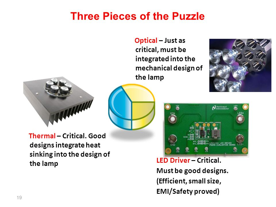 Three Pieces of the Puzzle Thermal – Critical. Good designs integrate heat sinking into the design of the lamp Optical – Just as critical, must be int