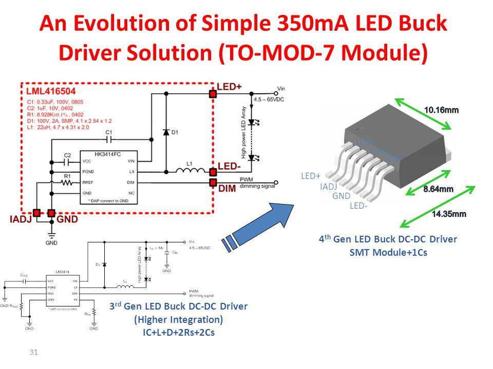 31 An Evolution of Simple 350mA LED Buck Driver Solution (TO-MOD-7 Module) LED+ IADJ GND LED- DIM 4 th Gen LED Buck DC-DC Driver SMT Module+1Cs 3 rd G