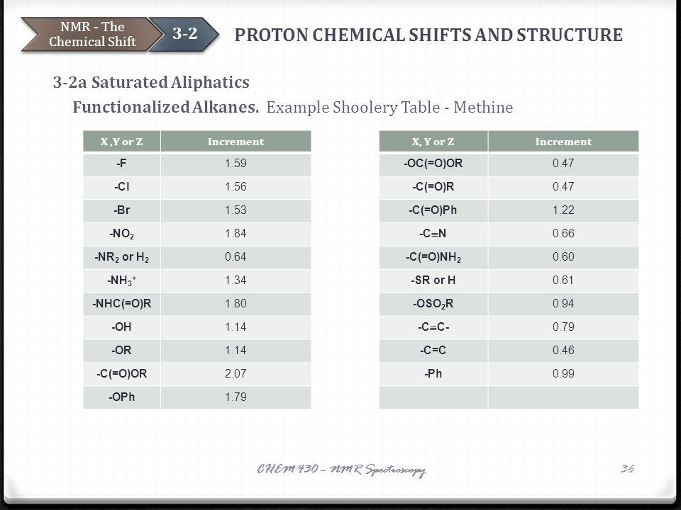PROTON CHEMICAL SHIFTS AND STRUCTURE 3-2a Saturated Aliphatics Functionalized Alkanes. Example Shoolery Table - Methine NMR - The Chemical Shift 3-2 C