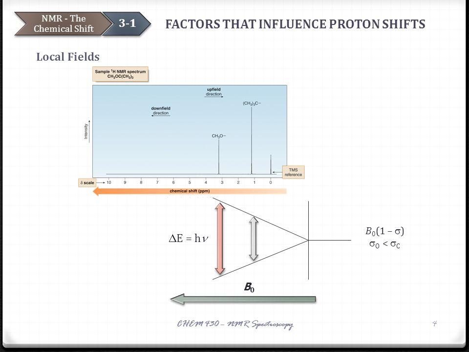 FACTORS THAT INFLUENCE PROTON SHIFTS Local Fields NMR - The Chemical Shift 3-1 CHEM 430 – NMR Spectroscopy4  B0B0 B 0 (1 –  )  O <  C  E = h