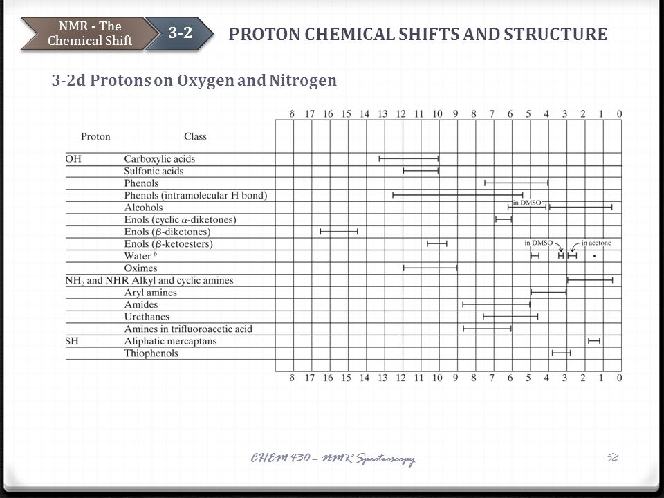 PROTON CHEMICAL SHIFTS AND STRUCTURE 3-2d Protons on Oxygen and Nitrogen NMR - The Chemical Shift 3-2 CHEM 430 – NMR Spectroscopy52 