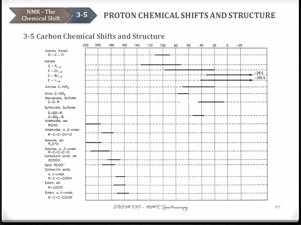 PROTON CHEMICAL SHIFTS AND STRUCTURE 3-5 Carbon Chemical Shifts and Structure NMR - The Chemical Shift 3-5 CHEM 430 – NMR Spectroscopy64 