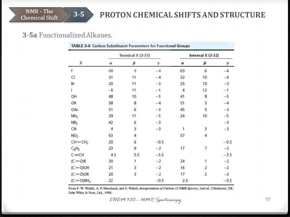 PROTON CHEMICAL SHIFTS AND STRUCTURE 3-5a Functionalized Alkanes. NMR - The Chemical Shift 3-5 CHEM 430 – NMR Spectroscopy78 