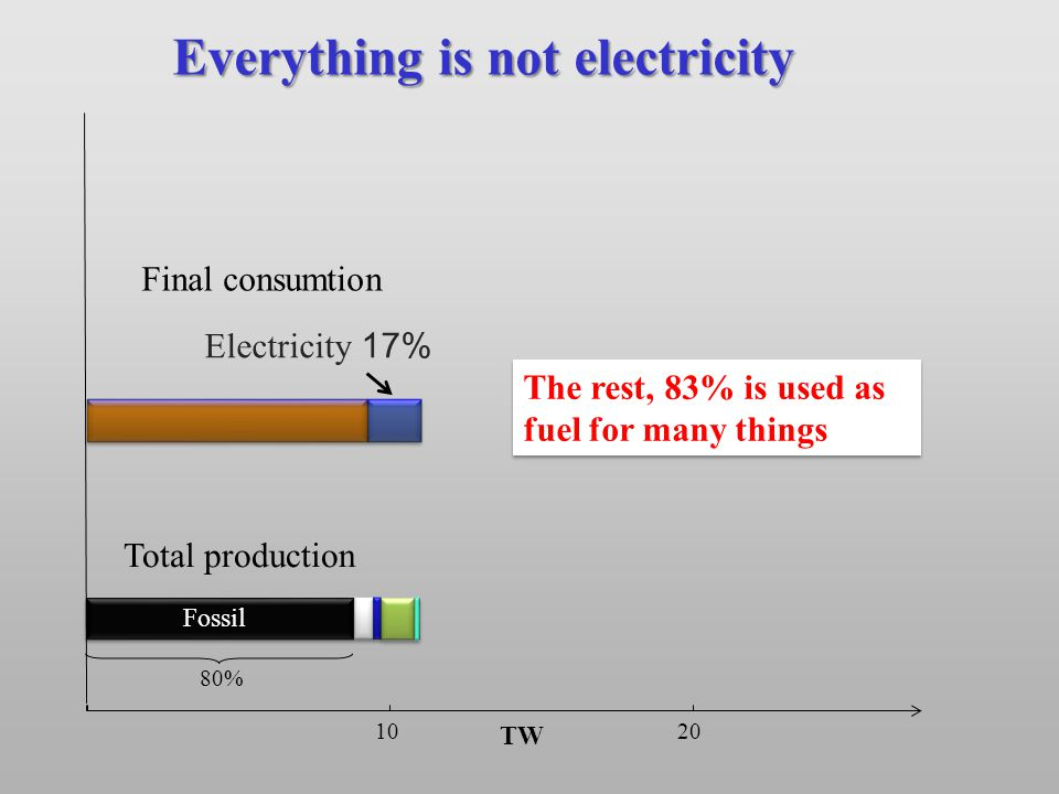 TW 10 20 80% Electricity 17% The rest, 83% is used as fuel for many things Fossil Everything is not electricity Total production Final consumtion