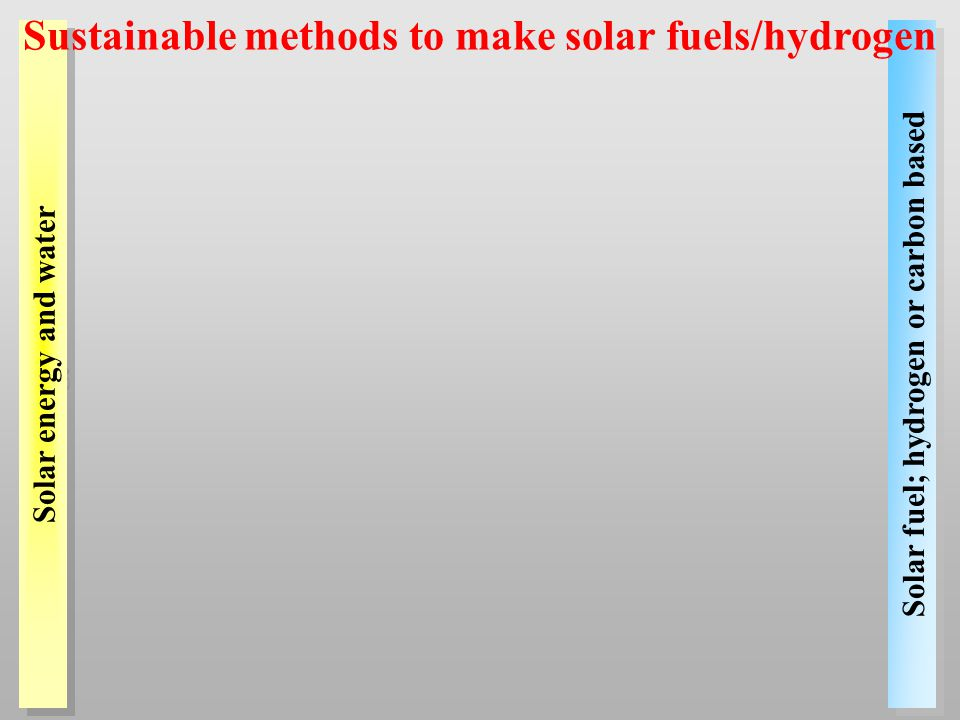 Solar fuel; hydrogen or carbon based Solar energy and water Sustainable methods to make solar fuels/hydrogen