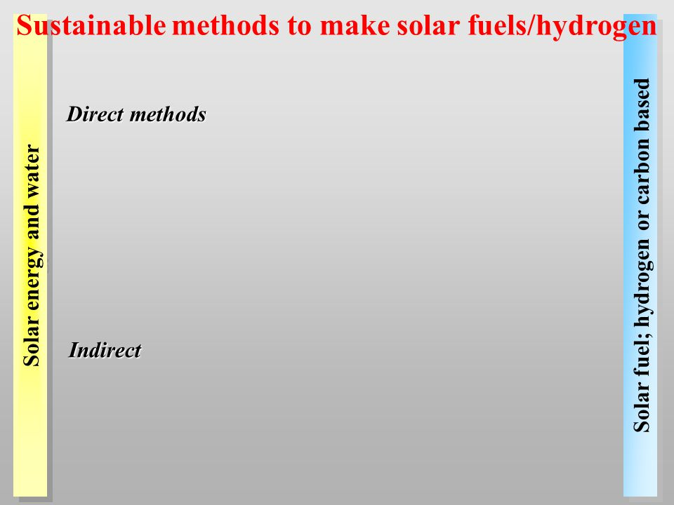 Solar fuel; hydrogen or carbon based Indirect Direct methods Solar energy and water Sustainable methods to make solar fuels/hydrogen