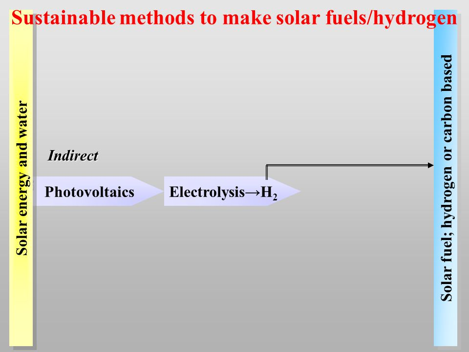 Photovoltaics Solar fuel; hydrogen or carbon based Indirect Electrolysis→H 2 Solar energy and water Sustainable methods to make solar fuels/hydrogen