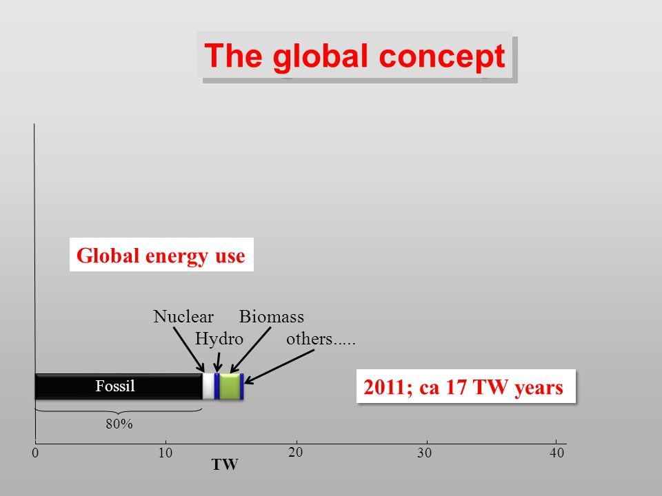 0 10 20 30 The global concept Nuclear Biomass Hydro others.....