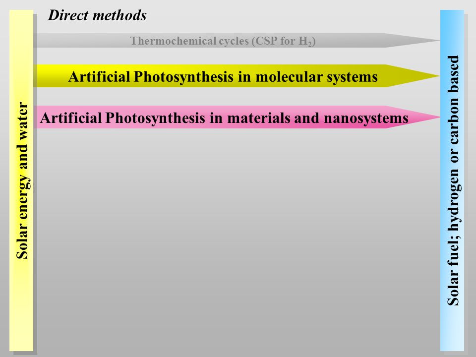 Artificial Photosynthesis in materials and nanosystems Artificial Photosynthesis in molecular systems Solar fuel; hydrogen or carbon based Direct methods Thermochemical cycles (CSP for H 2 ) Solar energy and water
