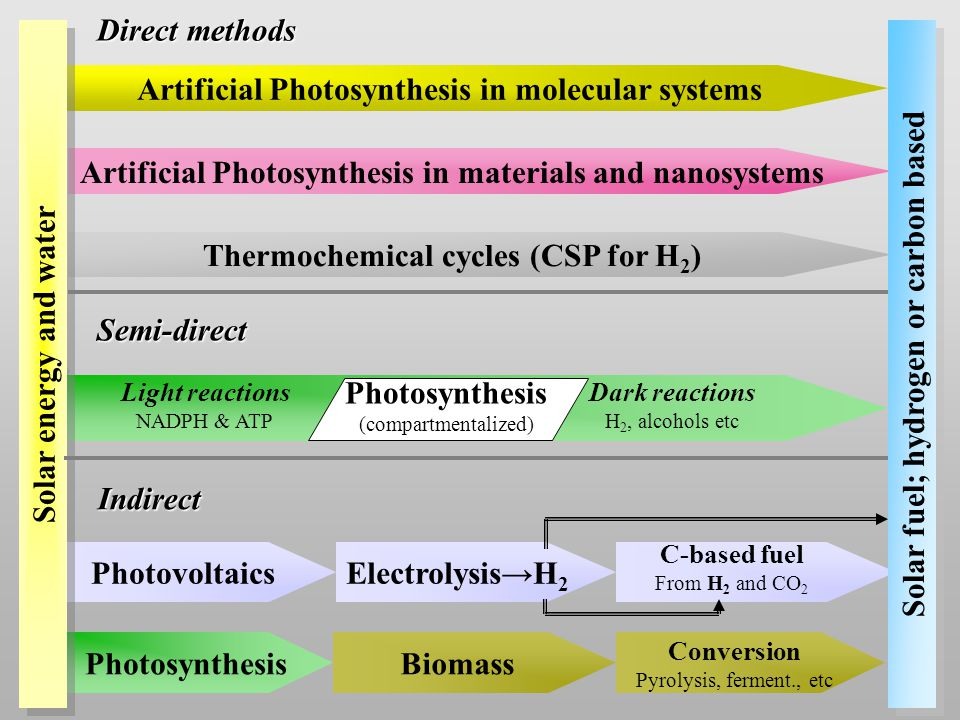 Artificial Photosynthesis in materials and nanosystems Thermochemical cycles (CSP for H 2 ) Photovoltaics Artificial Photosynthesis in molecular systems Photosynthesis Solar fuel; hydrogen or carbon based Indirect Direct methods Semi-direct Solar energy and water Light reactions NADPH & ATP Dark reactions H 2, alcohols etc Electrolysis→H 2 Biomass Conversion Pyrolysis, ferment., etc C-based fuel From H 2 and CO 2 Photosynthesis (compartmentalized)