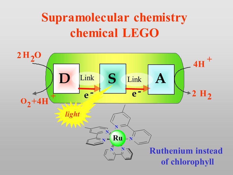 N N N N N N D A S H O 2 2 O 2 + e - e - 4H + + H 2 2 Link light Ruthenium instead of chlorophyll Supramolecular chemistry chemical LEGO Ru