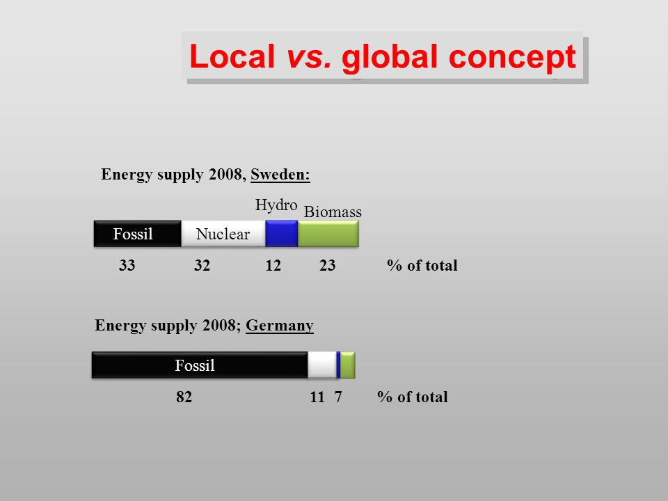 Energy supply 2008, Sweden: 33 32 1223% of total Local vs.