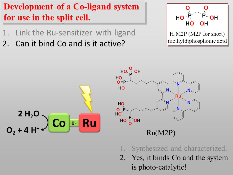 e- Co 2 H 2 O O 2 + 4 H + Ru 1.Synthesized and characterized.