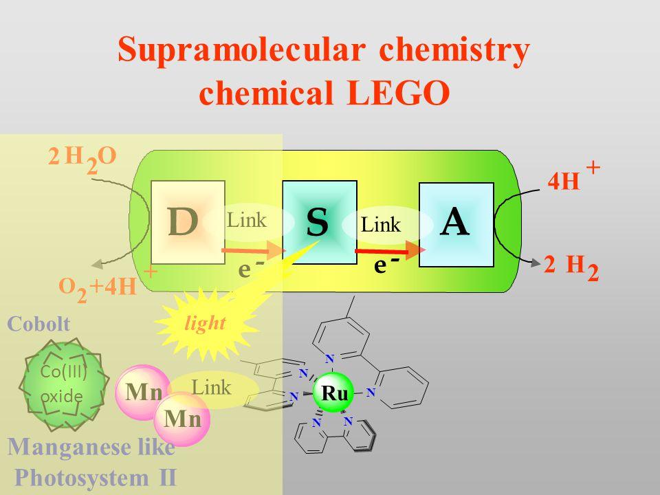 N N N N N N D A S H O 2 2 O 2 + e - e - 4H + + H 2 2 Link light Supramolecular chemistry chemical LEGO Mn Link Ru Manganese like Photosystem II Co(III) oxide Cobolt