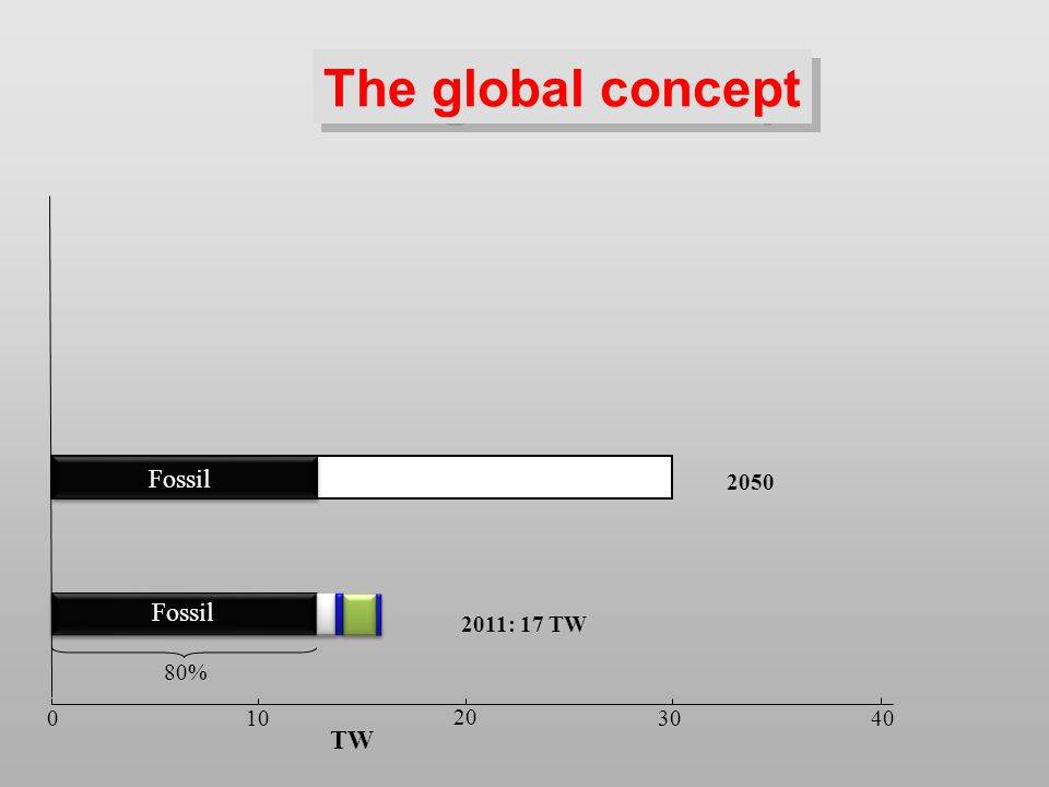 TW 2050 0 10 20 30 The global concept 40 2011: 17 TW 80% Fossil