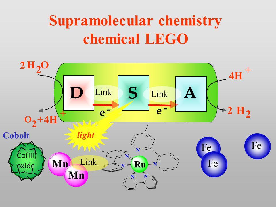 N N N N N N D A S H O 2 2 O 2 + e - e - 4H + + H 2 2 Link light Supramolecular chemistry chemical LEGO Mn Link Ru Co(III) oxide Cobolt Fe