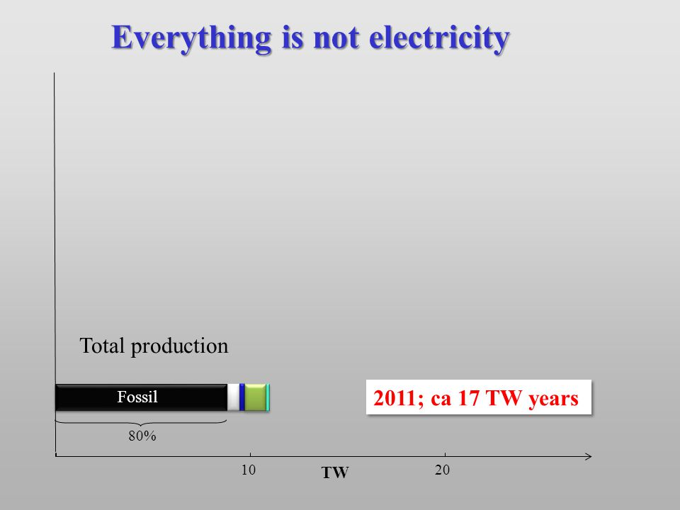 TW 10 20 Everything is not electricity 2011; ca 17 TW years Fossil 80% Total production