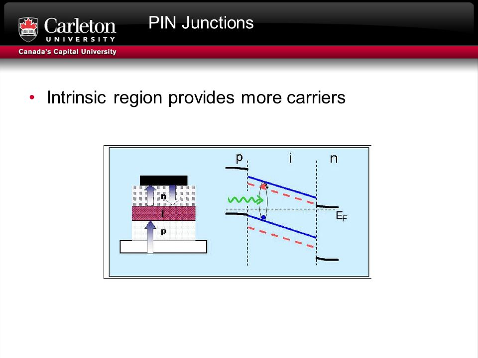PIN Junctions Intrinsic region provides more carriers