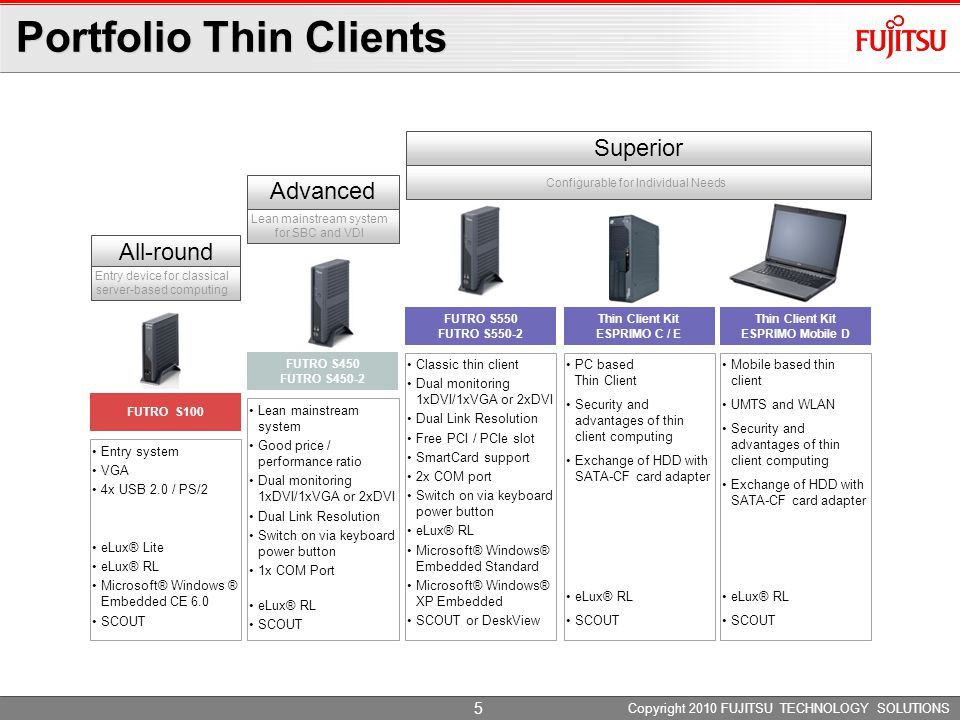 20102009 Q4Q3Q2Q1 Q4Q3Q2 Fujitsu Brand* Featured on selected models 2011 All dates are subject to change.
