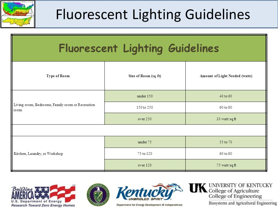 Fluorescent Lighting Guidelines Type of RoomSize of Room (sq ft)Amount of Light Needed (watts) Living room, Bedrooms, Family room or Recreation room under 15040 to 60 150 to 25060 to 80 over 250.33 watt/sq ft Kitchen, Laundry, or Workshop under 7555 to 70 75 to 12060 to 80 over 120.75 watt/sq ft
