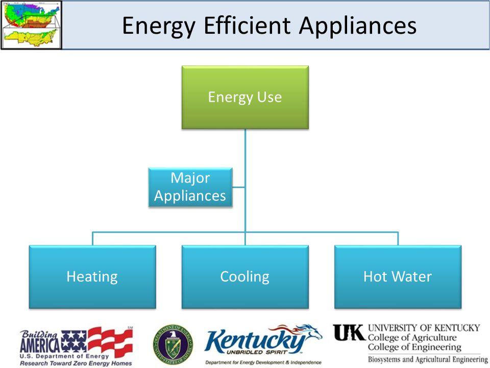 Energy Efficient Appliances Energy Use HeatingCoolingHot Water Major Appliances