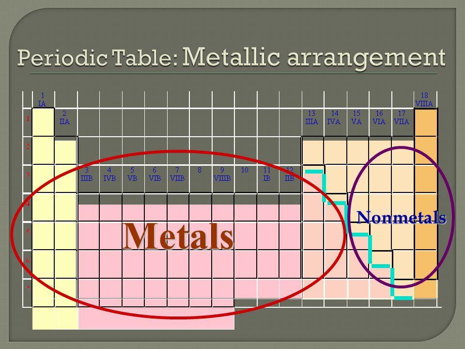 Metals Nonmetals