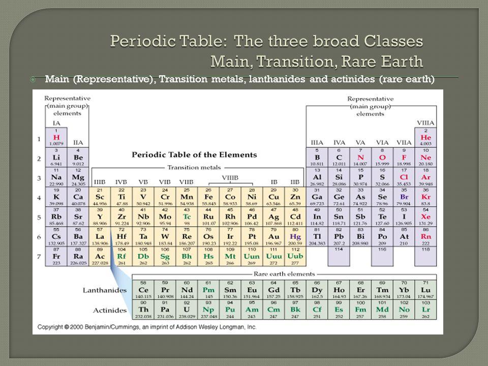  Main (Representative), Transition metals, lanthanides and actinides (rare earth)