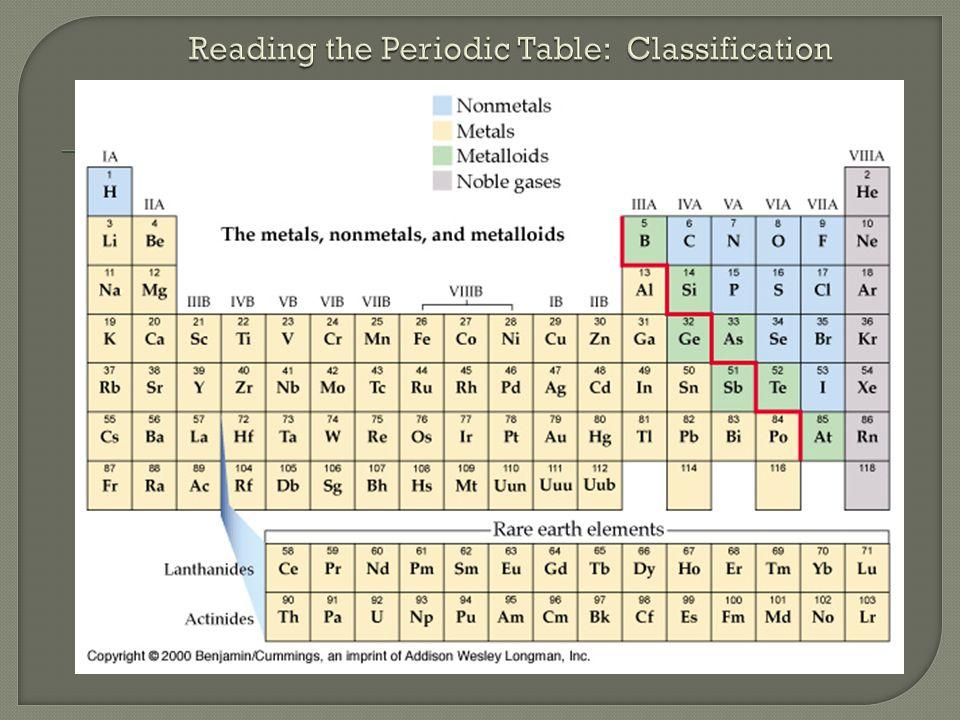  Nonmetals, Metals, Metalloids, Noble gases